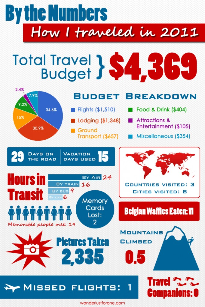 2011: Travel by the Numbers